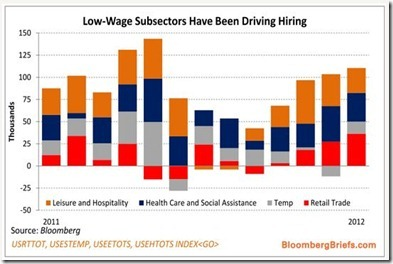 U.S. Low wage employment grows