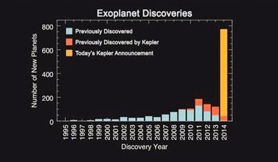 diagrama do número de exoplanetas descobertos
