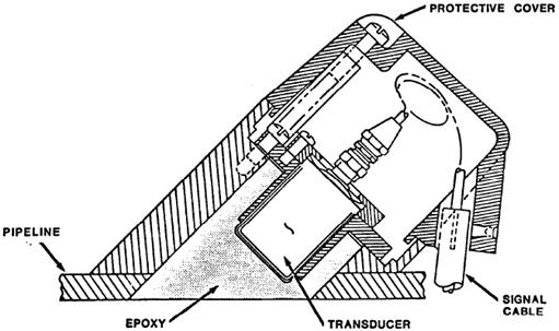 Doppler Ultrasonic Flowmeter