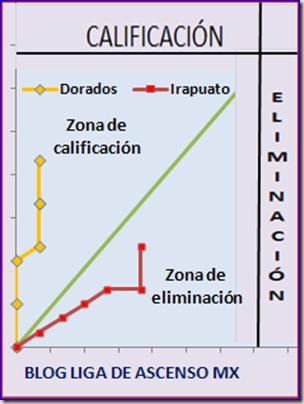 Dorados - Irapuato