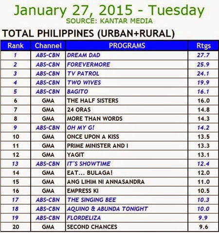 Kantar Media National TV Ratings - Jan 27, 2015 (Tues)