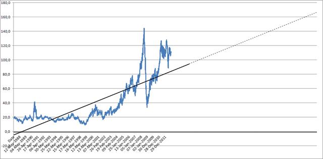 Цена на нефь плюс регрессия = прогноз EIA