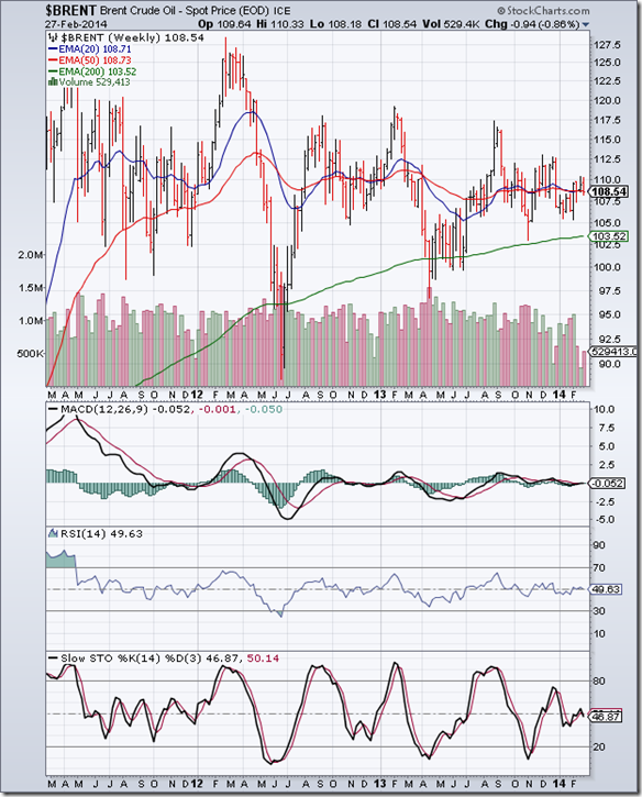BrentCrude_Feb2714
