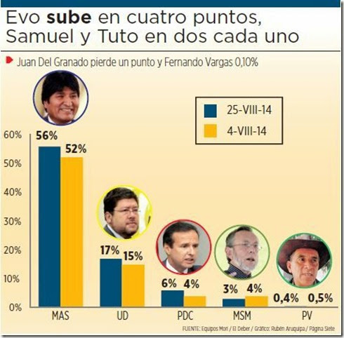 encuesta-bolivia-vota-septiembre-2014-mori-bolivia-informa-vozbol