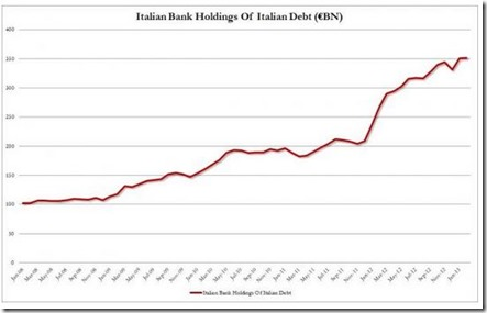 Italian Bank Holdings
