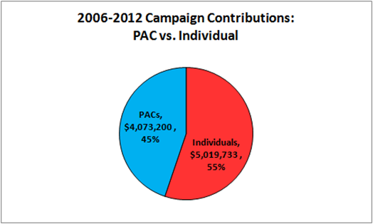 2006-2012 Campaign Contributions for Senator Hatch:PAC vs. Individual