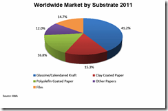 worldwidemarketbysubstrate