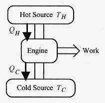 How To Solve Physics Problems Second Law of Thermodynamics