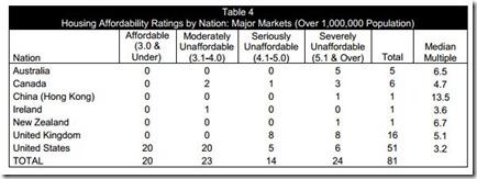 Housing affordability (3)