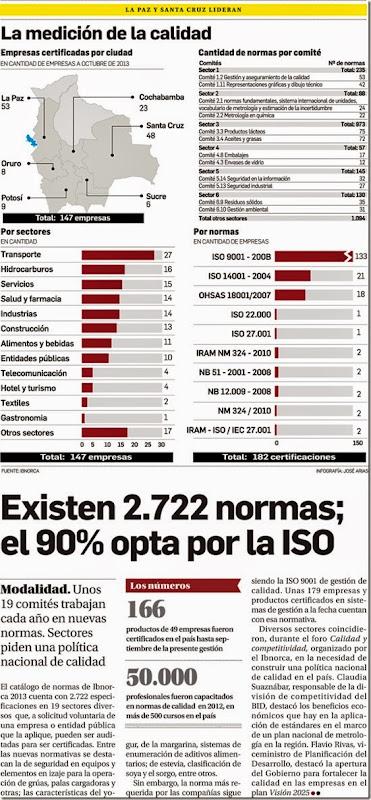 La calidad en Bolivia