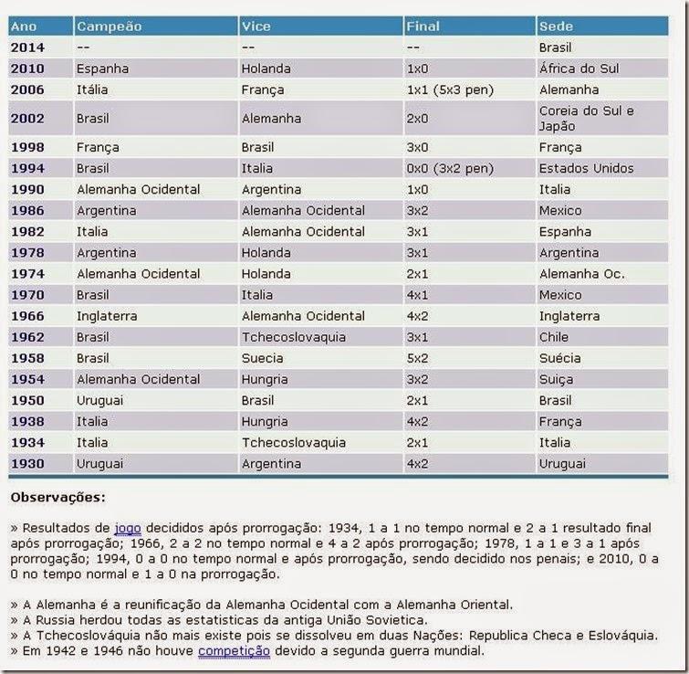 lista com todas as seleções campeãs mundiais