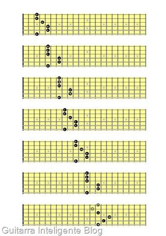 Campo harmonico modelo de E