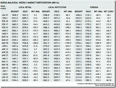 malaysia weekly fund money flow
