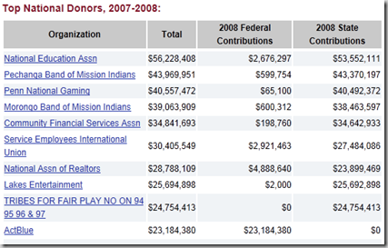 Top National Donors, 2007-2008