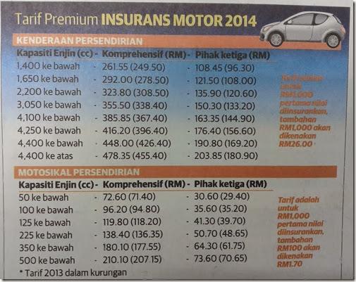 Tarif Premium Insurans motor 2014