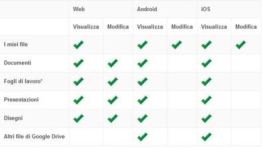 modificare-file-google-drive
