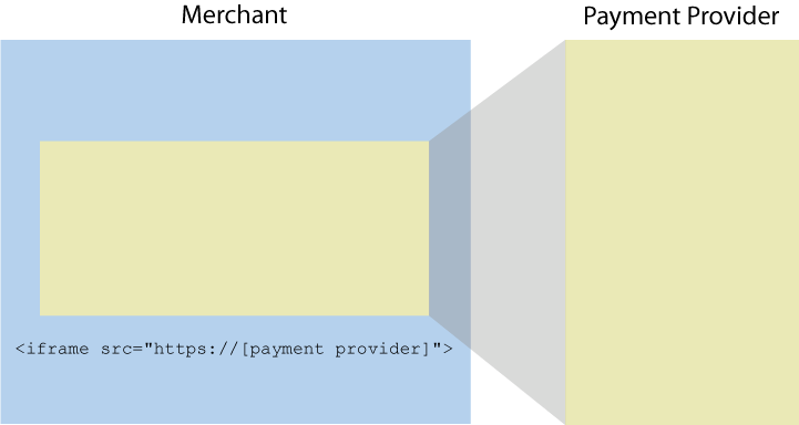 Embedding a payment provider form in a merchant's website