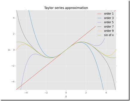 The Beginner Programmer: Taylor series with Python and Sympy