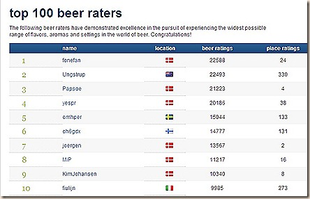 RateBeer Top Users