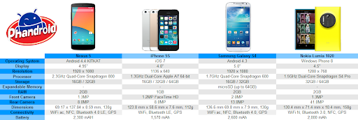 nexus-5-vs-iphones-5s-vs-galaxy-s4-vs-lumia-1020.png