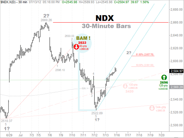 7-13 NDX Short-Term Forecast -