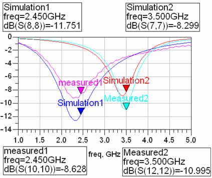 Comparison with dual-band output-matching simulated and measured S-parameters