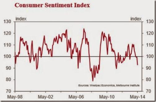 Westpac consumer confidence
