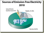 Emission Free Sources 2009