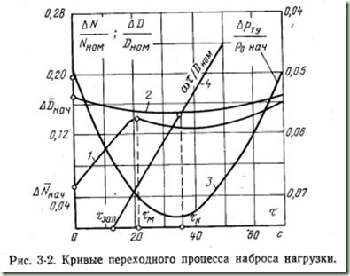 кривые наброса нагрузки
