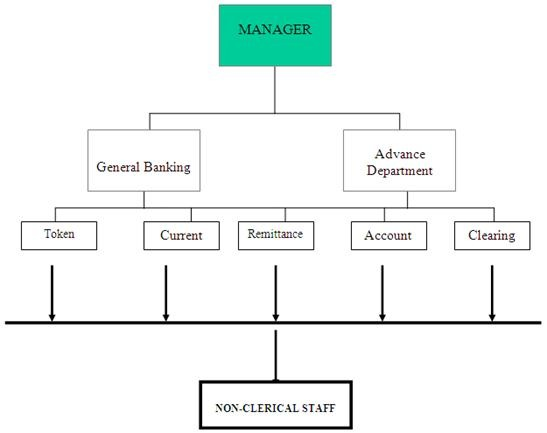 organizational structure of allied bank limited Swift, iban, bic code for allied bank limited in usd currency wire transfers to pakistan.