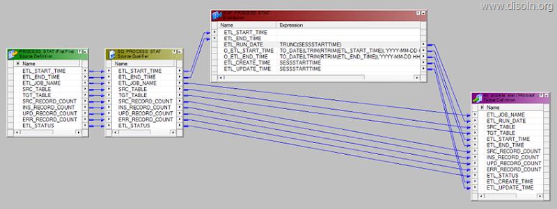 ETL Framework mapping