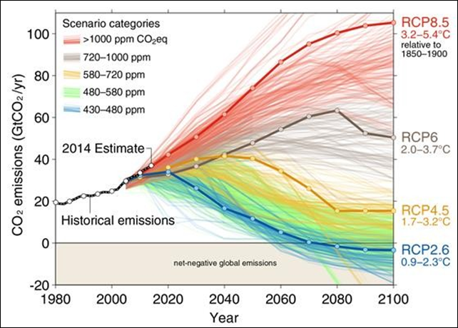 The IPCC's Fifth Assessment Report collated from the peer-reviewed literature almost 1200 scenarios of future emissions, each scenario having a different 'story' of how the future might unfold. The scenarios can be grouped according to which of the four Representative Concentration Pathways (RCPs) they are most similar to, based on peak concentration of greenhouse gases. Graphic: CICERO