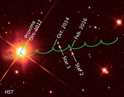 passagem da estrela Proxima Centauri