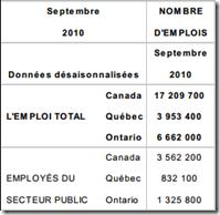 Emplois secteur publics 2010