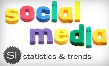 socialmediastatistics