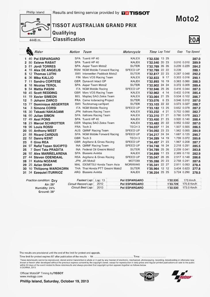 moto2-qp-pi-classification.jpg