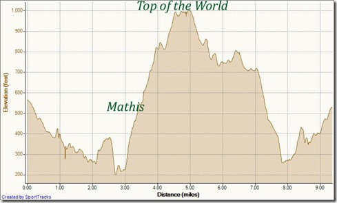My Activities To Top of the World 10-19-2011, Elevation - Distance