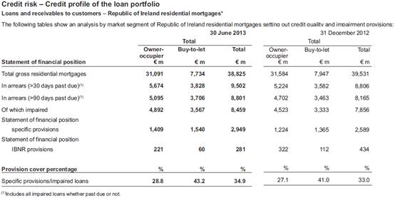 Mortgage Arrears and Repossessions Statistics: Q4 2016