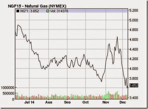 Dec 9 2014 6 month natural gas