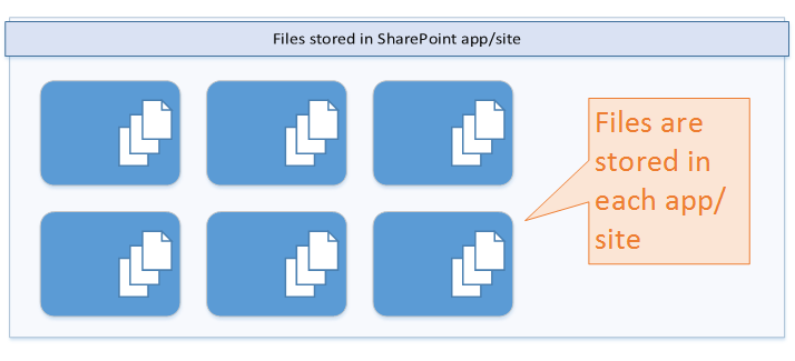 Azure for storing app files 2