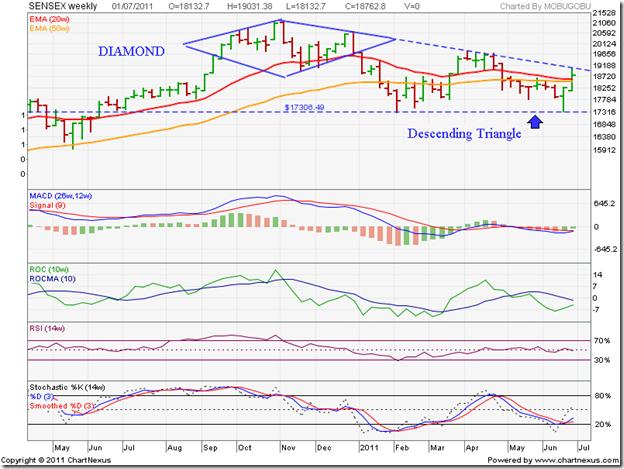 Sensex_weekly_Jul0111