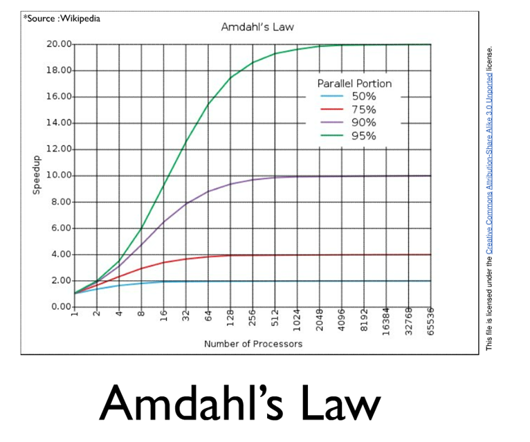 The Walking Dev: Concurrency: Amdahl's LAW