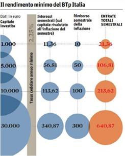 rendimento-btp-italia