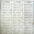Список гласных Николаевской городской думы за 1881. ГАНО. Ф. 222-1-1616, л.1