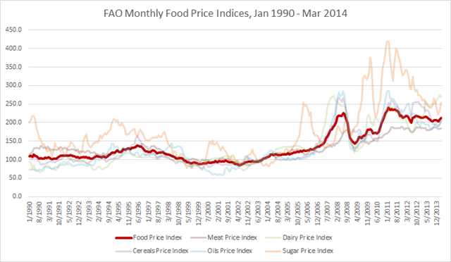 The FAO Monthly Food Price Indices, January 1990 - March 2014. Data are from www.fao.org. Graphic: Jim Galasyn
