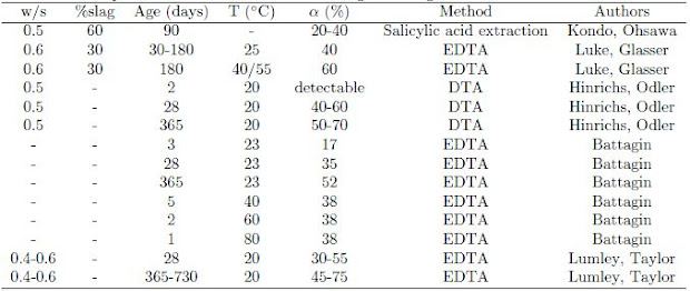 Published literature data on the reaction degree of slag