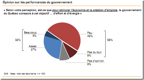 performances du gouvernement