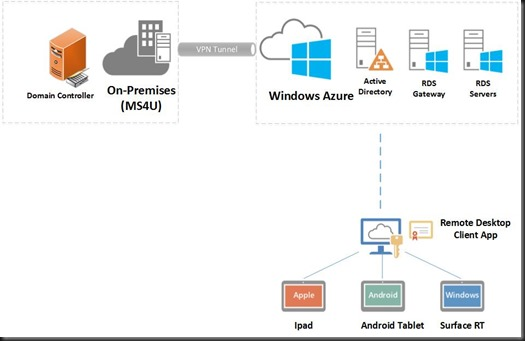 Hyper v system center and azure running remote desktop for Hyper v architecture diagram