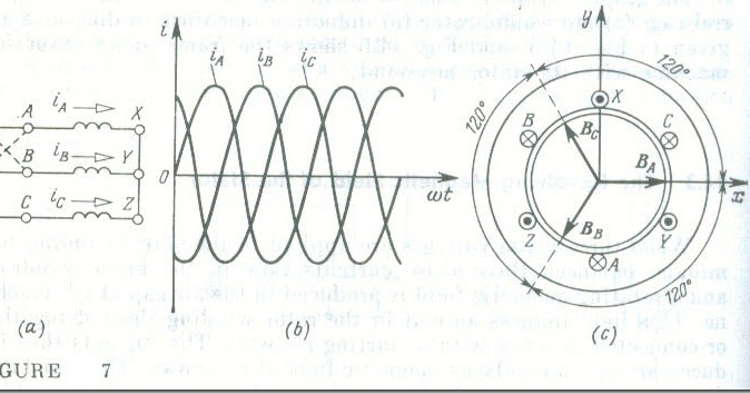 The Revolving Magnetic Field of the Stator ~ Science