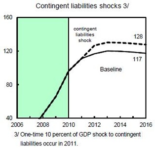 Contingent Liabilities Shock